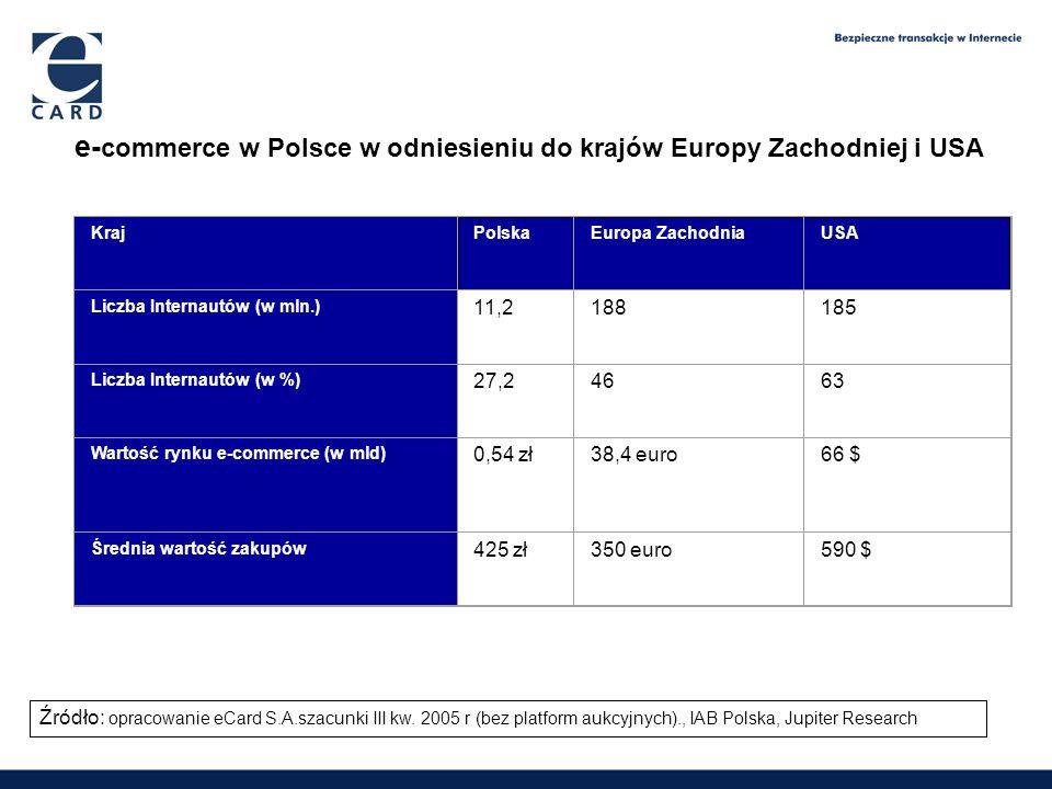e-commerce w Polsce w odniesieniu do krajów Europy Zachodniej i USA