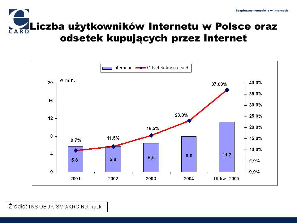Liczba użytkowników Internetu w Polsce oraz odsetek kupujących przez Internet