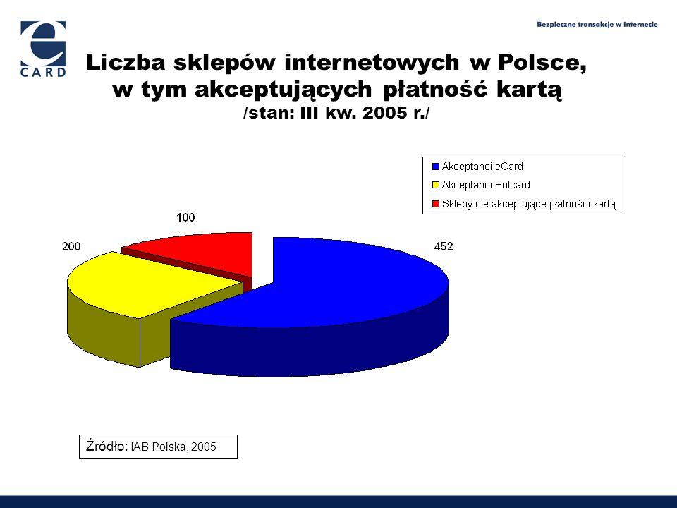 Liczba sklepów internetowych w Polsce,