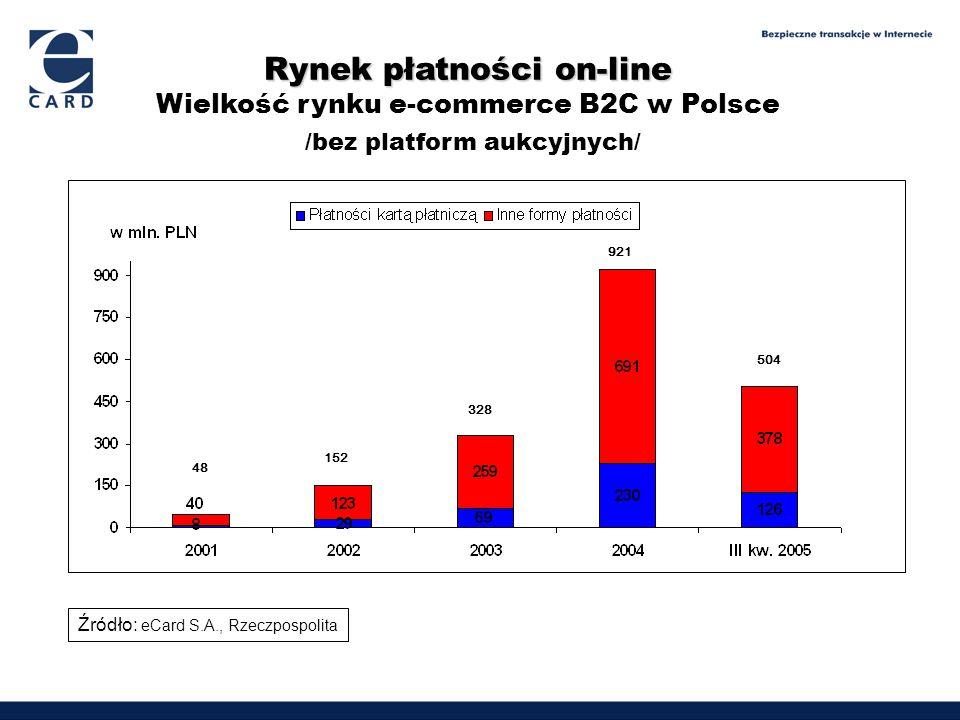 Rynek płatności on-line Wielkość rynku e-commerce B2C w Polsce /bez platform aukcyjnych/