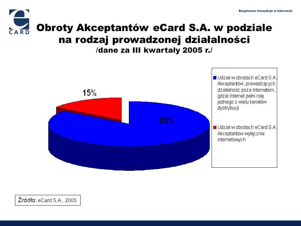 /dane za III kwartały 2005 r./