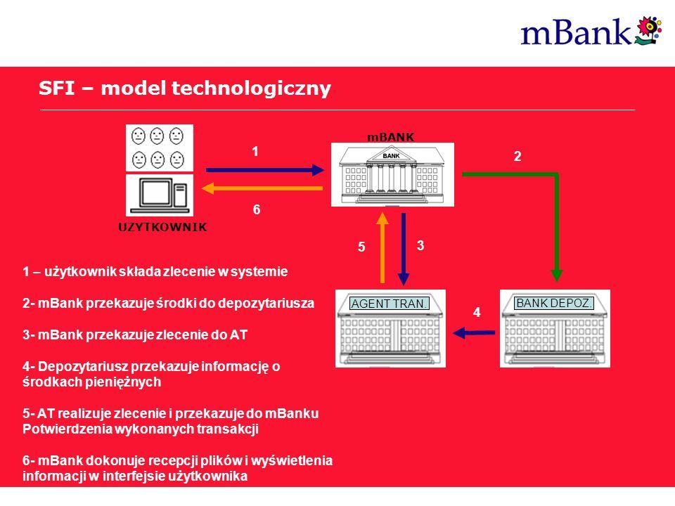 SFI – model technologiczny
