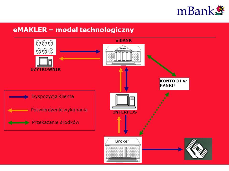 eMAKLER – model technologiczny