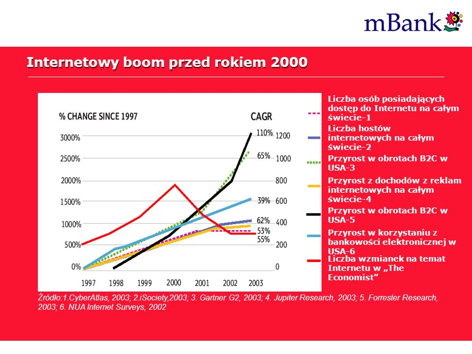 Internetowy boom przed rokiem 2000