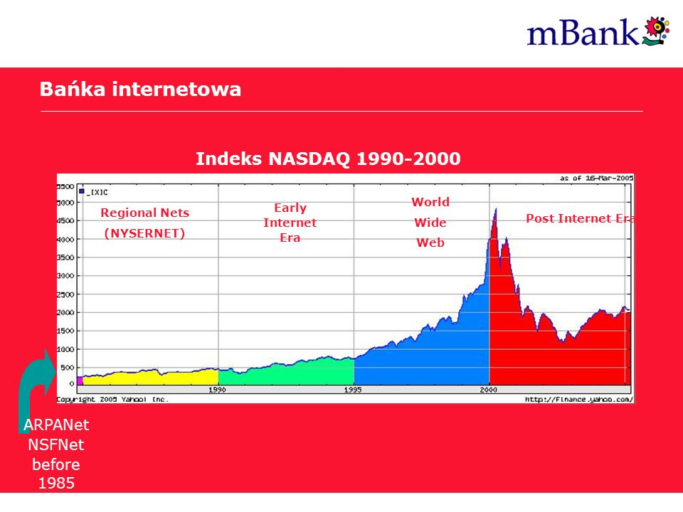 Bańka internetowa Indeks NASDAQ 1990-2000 ARPANet NSFNet before 1985