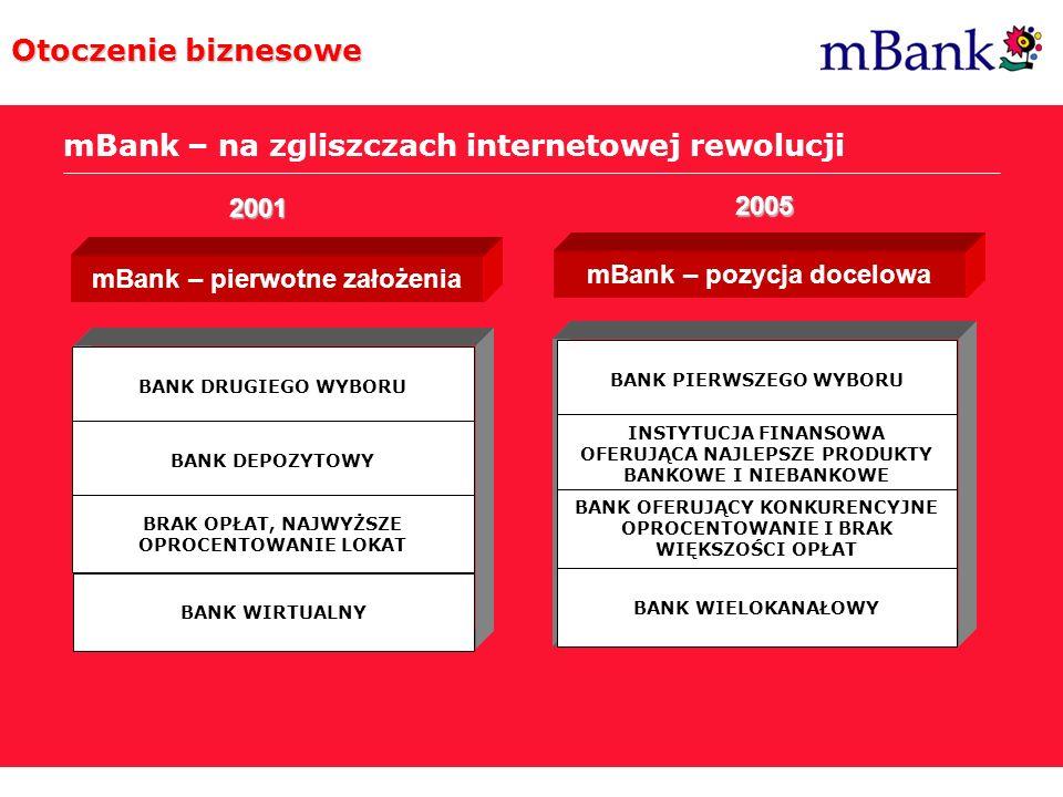 mBank – pierwotne założenia mBank – pozycja docelowa