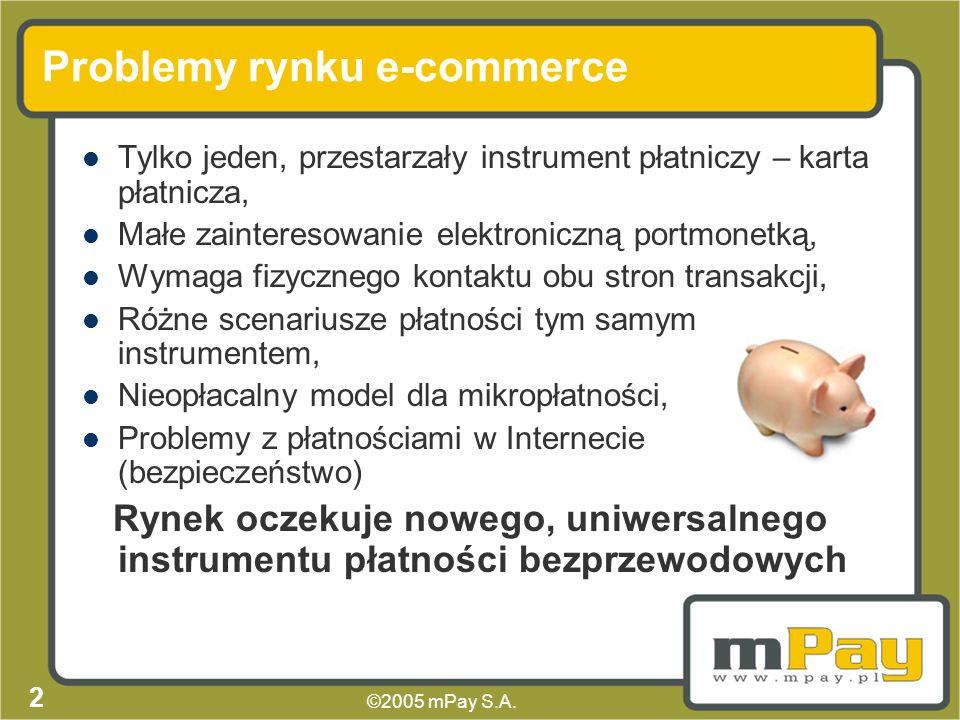 Problemy rynku e-commerce