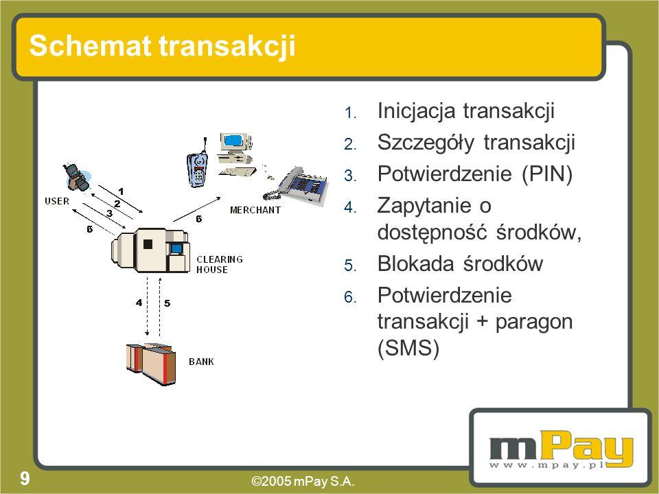 Schemat transakcji Inicjacja transakcji Szczegóły transakcji