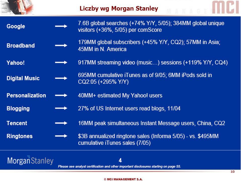 Liczby wg Morgan Stanley
