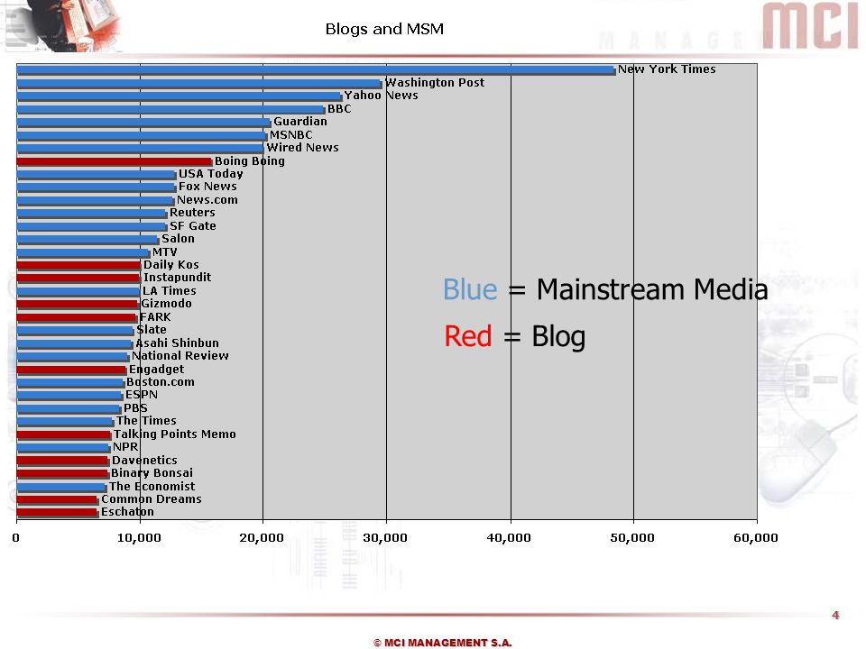 Blue = Mainstream Media