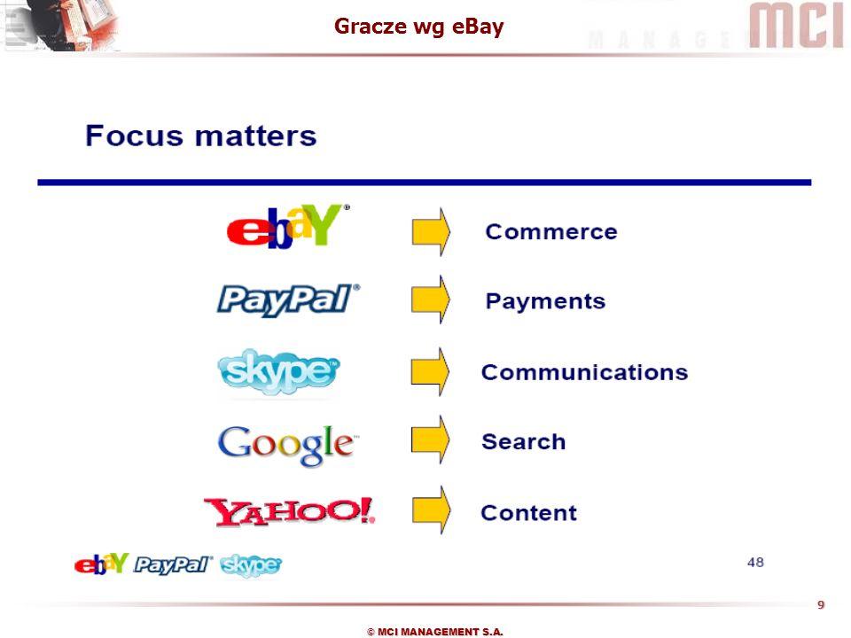 Gracze wg eBay
