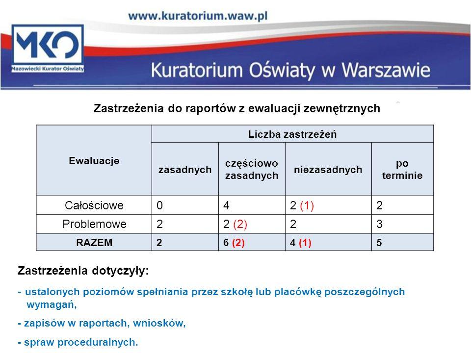 Zastrzeżenia do raportów z ewaluacji zewnętrznych