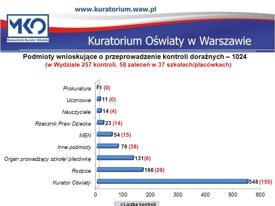 (w Wydziale 257 kontroli, 58 zaleceń w 37 szkołach/placówkach)