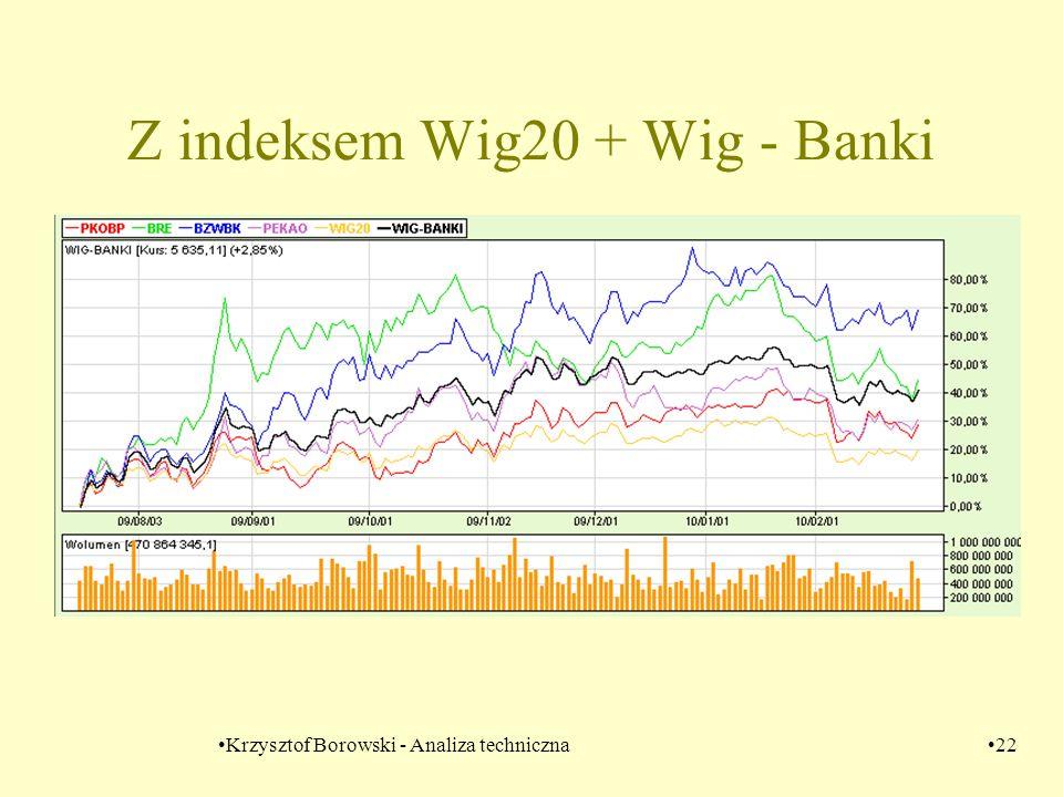 Z indeksem Wig20 + Wig - Banki
