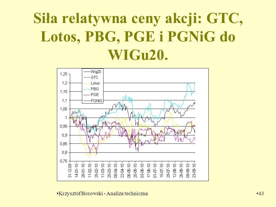 Siła relatywna ceny akcji: GTC, Lotos, PBG, PGE i PGNiG do WIGu20.