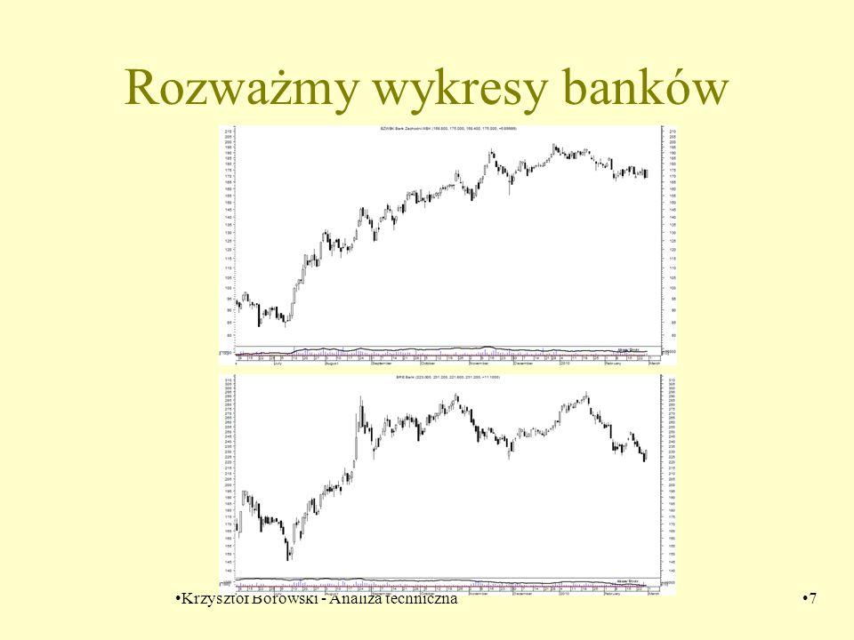 Rozważmy wykresy banków