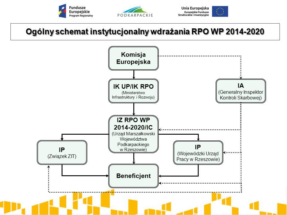Ogólny schemat instytucjonalny wdrażania RPO WP 2014-2020
