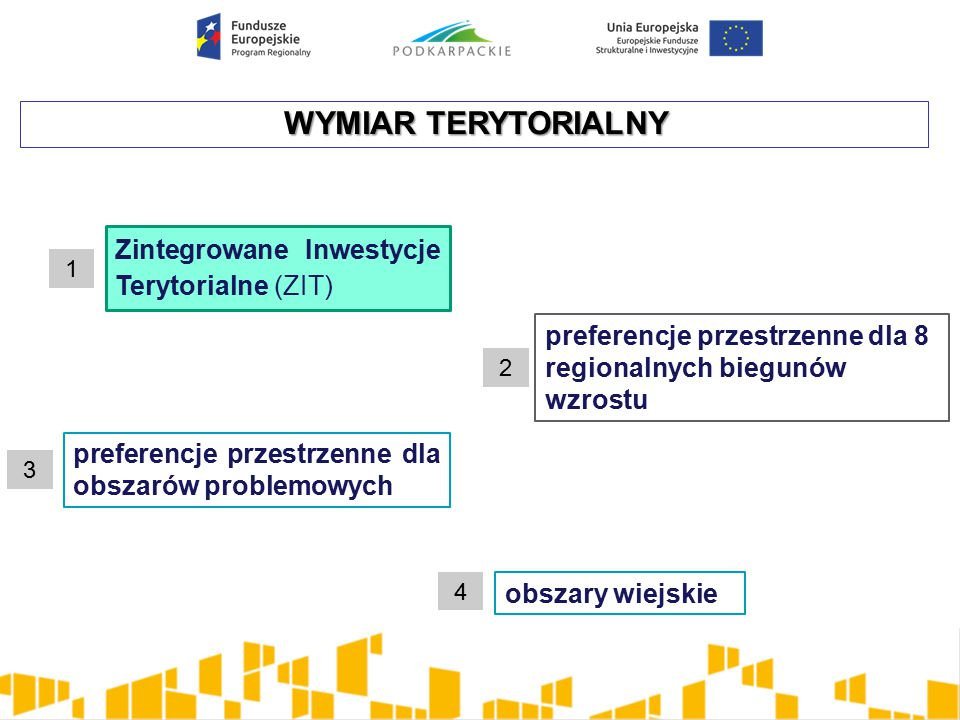 WYMIAR TERYTORIALNY Zintegrowane Inwestycje Terytorialne (ZIT)