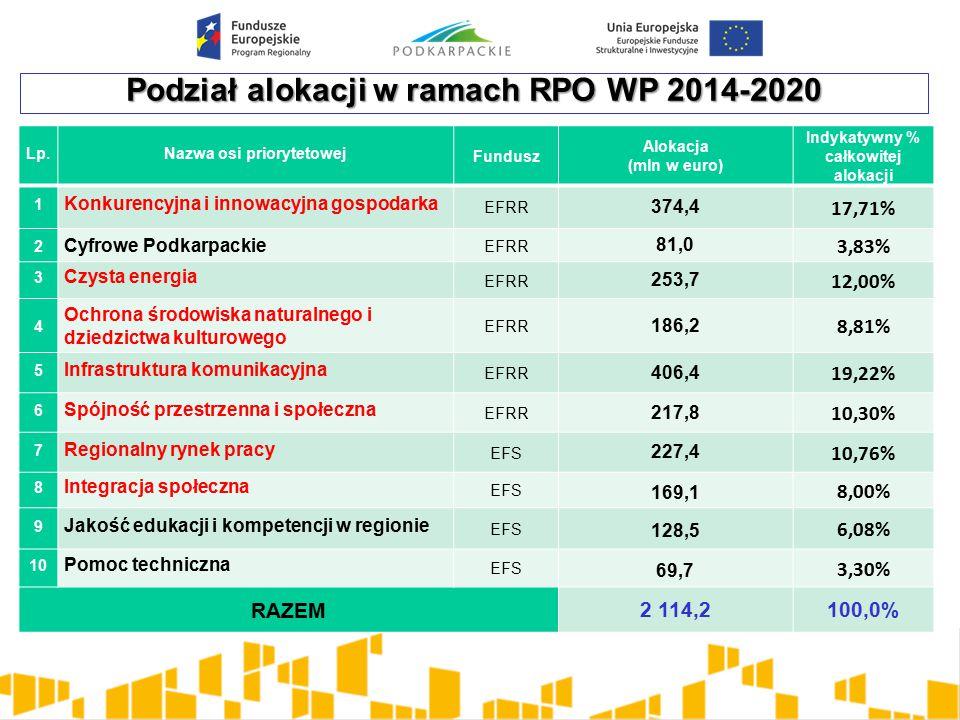 Podział alokacji w ramach RPO WP 2014-2020