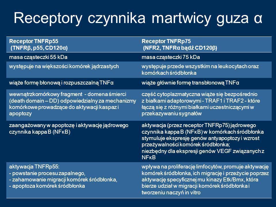 Receptory czynnika martwicy guza α