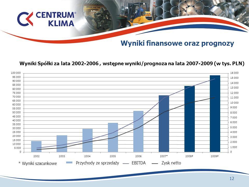 Wyniki finansowe oraz prognozy