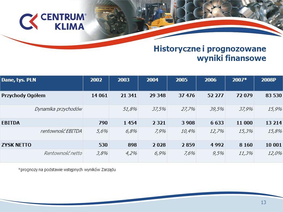Historyczne i prognozowane wyniki finansowe