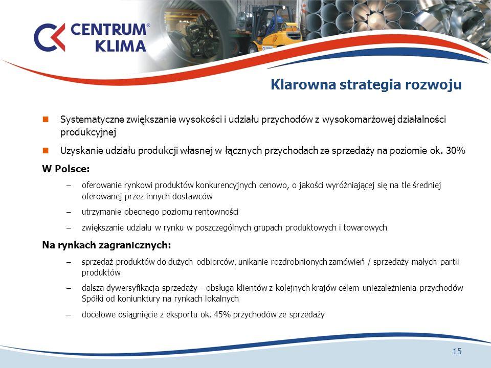 Klarowna strategia rozwoju