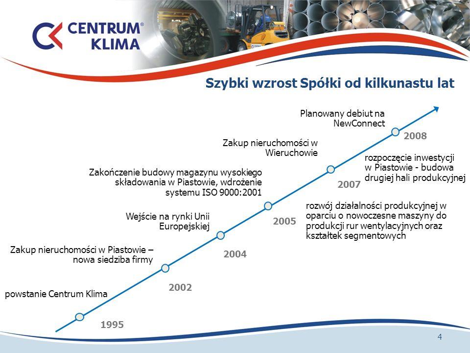 Szybki wzrost Spółki od kilkunastu lat