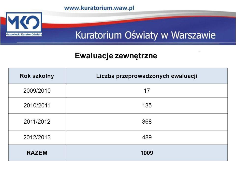 Liczba przeprowadzonych ewaluacji