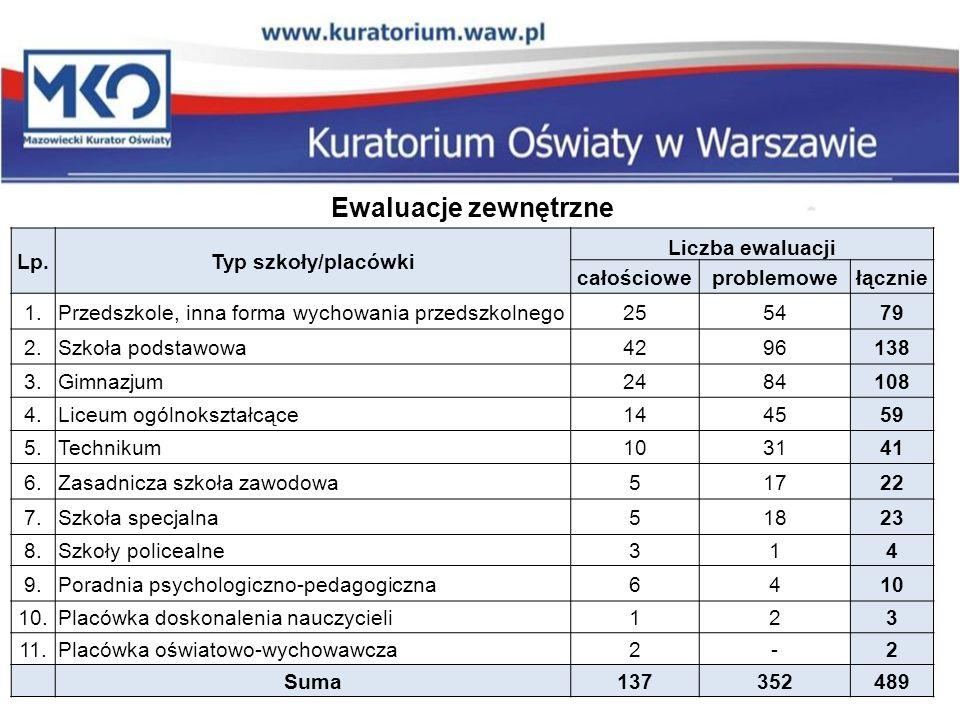 Ewaluacje zewnętrzne Lp. Typ szkoły/placówki Liczba ewaluacji