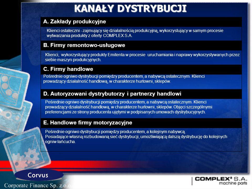 KANAŁY DYSTRYBUCJI A. Zakłady produkcyjne B. Firmy remontowo-usługowe