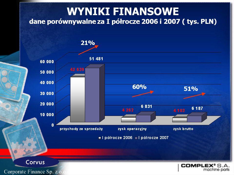 WYNIKI FINANSOWE dane porównywalne za I półrocze 2006 i 2007 ( tys