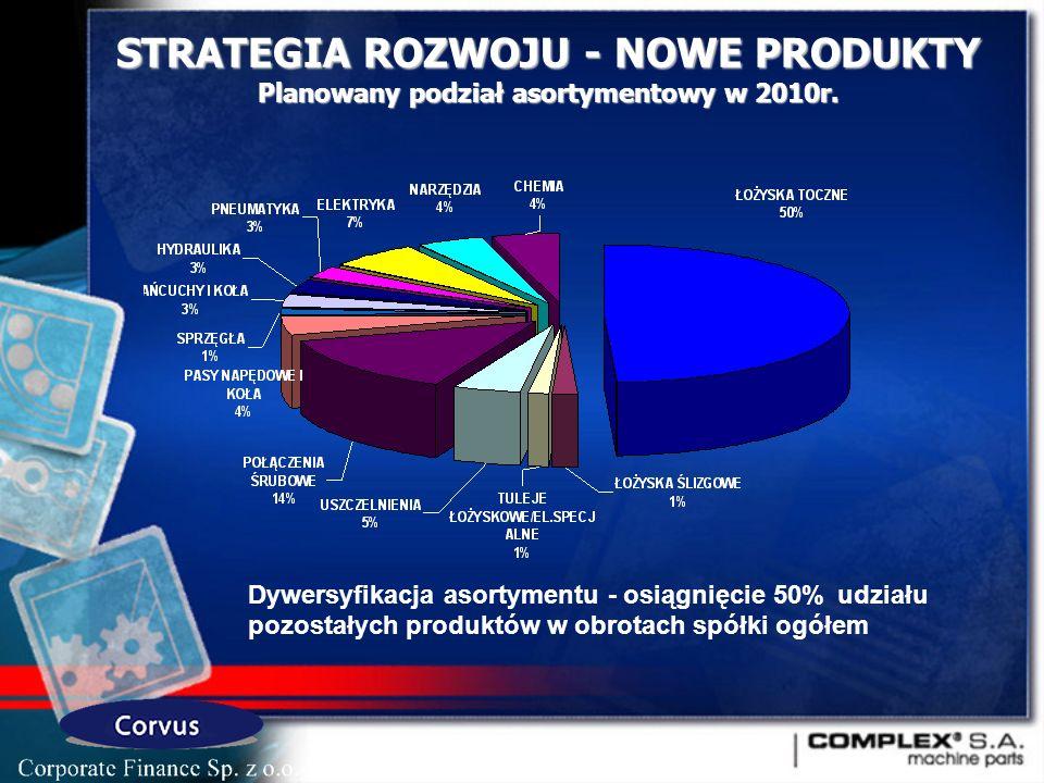STRATEGIA ROZWOJU - NOWE PRODUKTY Planowany podział asortymentowy w 2010r.