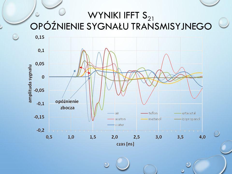 Wyniki IFFT S21 opóźnienie sygnału transmisyjnego