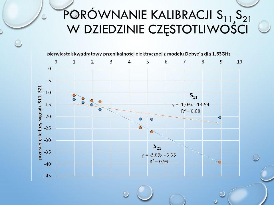 Porównanie Kalibracji S11,S21 w dziedzinie częstotliwości