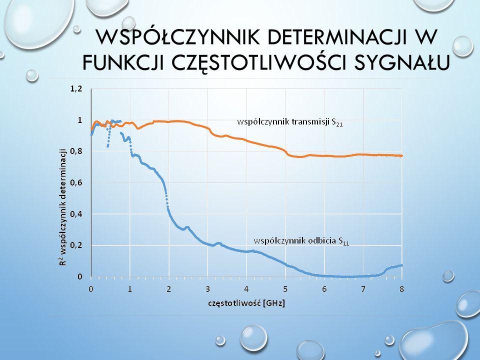 Współczynnik determinacji w funkcji częstotliwości sygnału