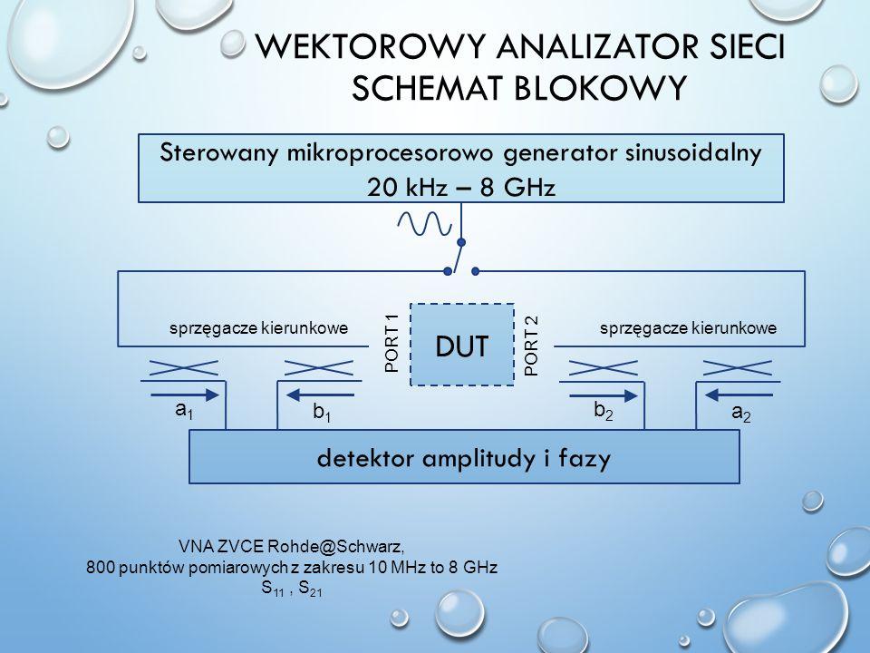 Wektorowy analizator sieci schemat blokowy