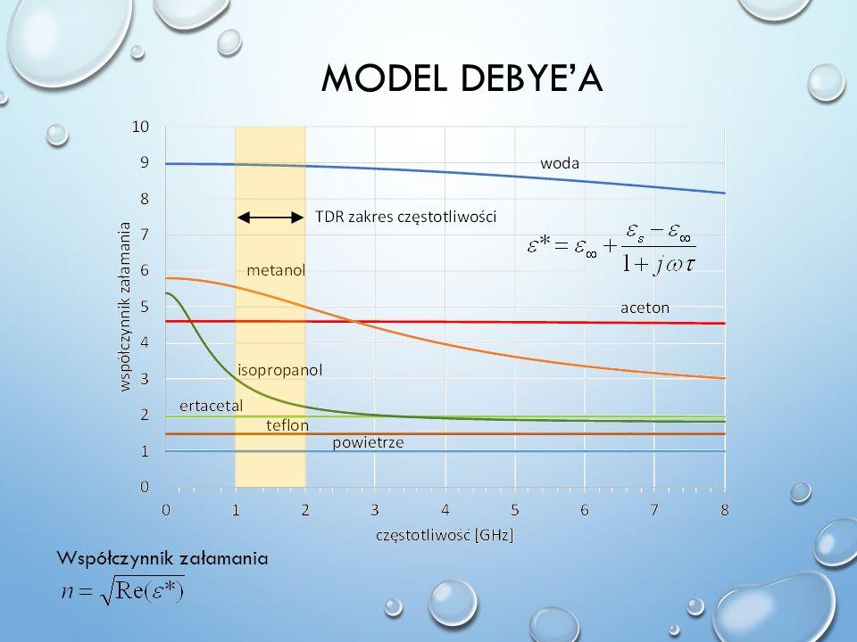 model Debye'A Współczynnik załamania