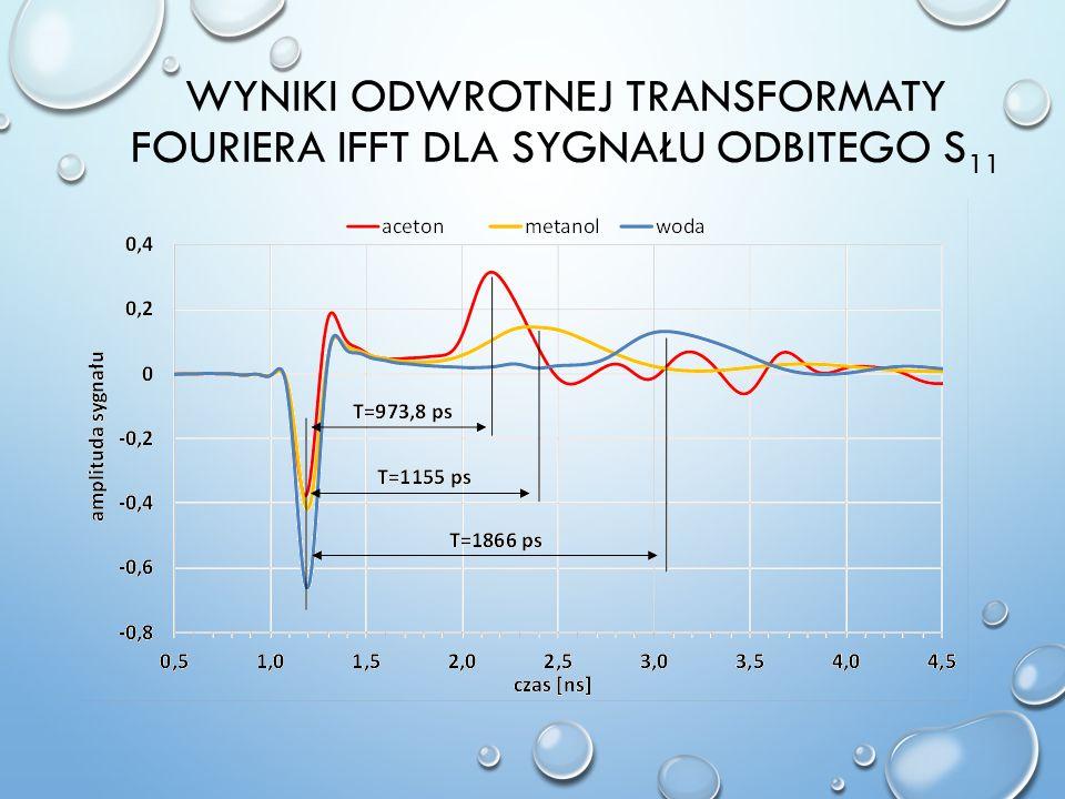 Wyniki odwrotnej transformaty fouriera IFFT dla sygnału odbitego S11