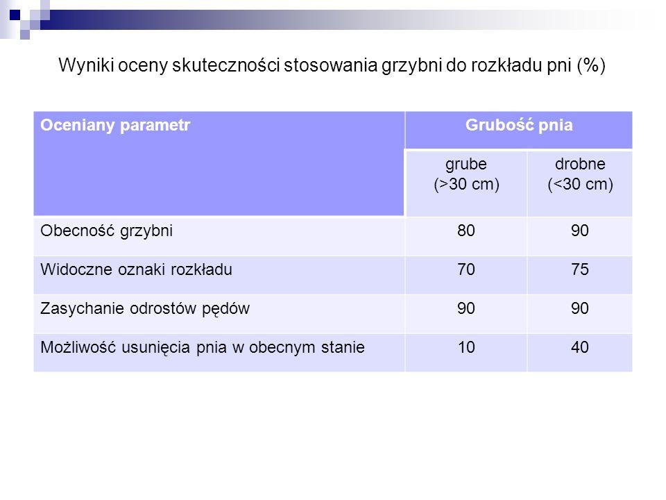 Wyniki oceny skuteczności stosowania grzybni do rozkładu pni (%)