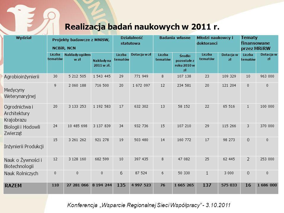 Realizacja badań naukowych w 2011 r.