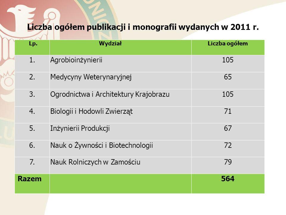 Liczba ogółem publikacji i monografii wydanych w 2011 r.