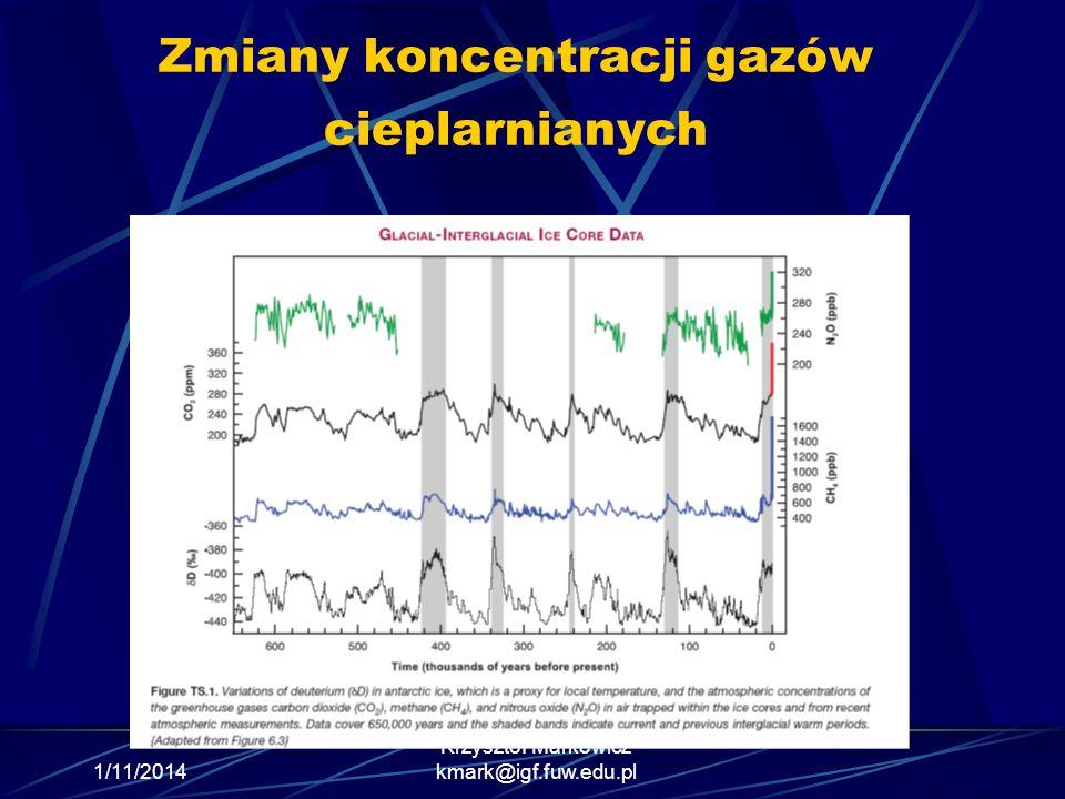 Zmiany koncentracji gazów cieplarnianych