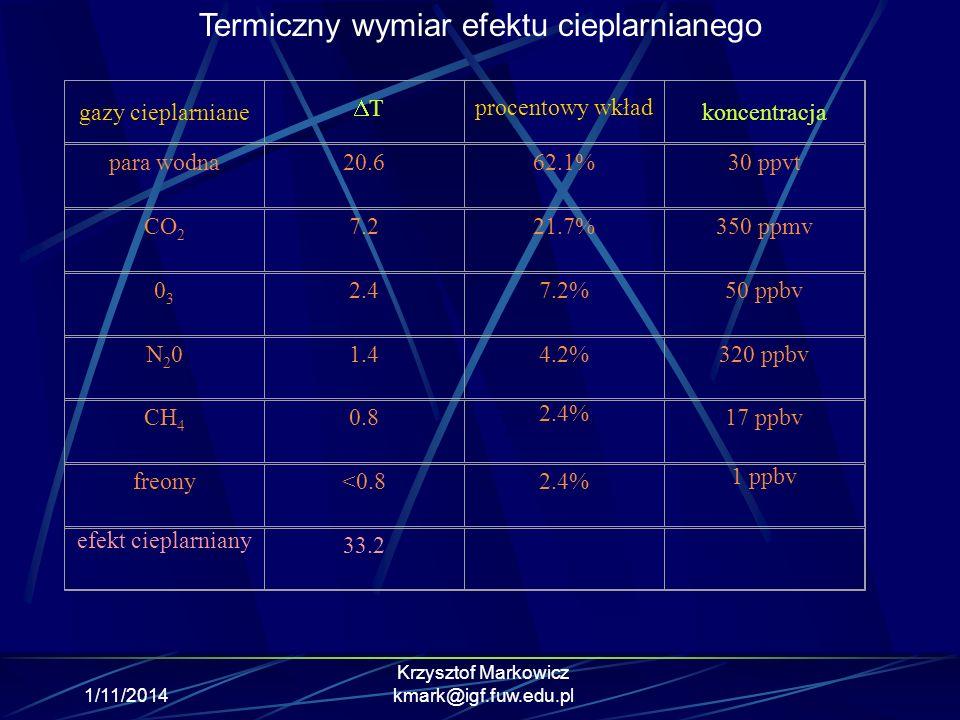 Termiczny wymiar efektu cieplarnianego