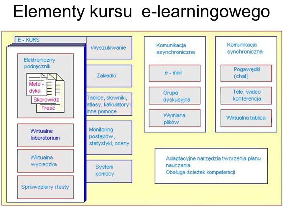 Elementy kursu e-learningowego