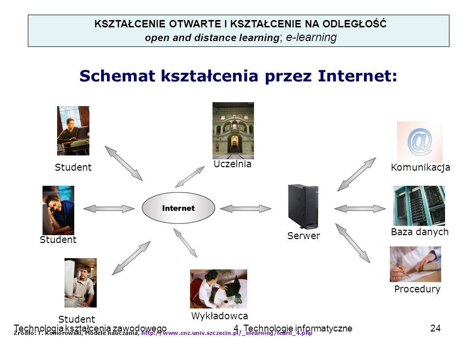 Schemat kształcenia przez Internet: