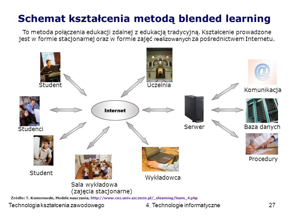 Schemat kształcenia metodą blended learning