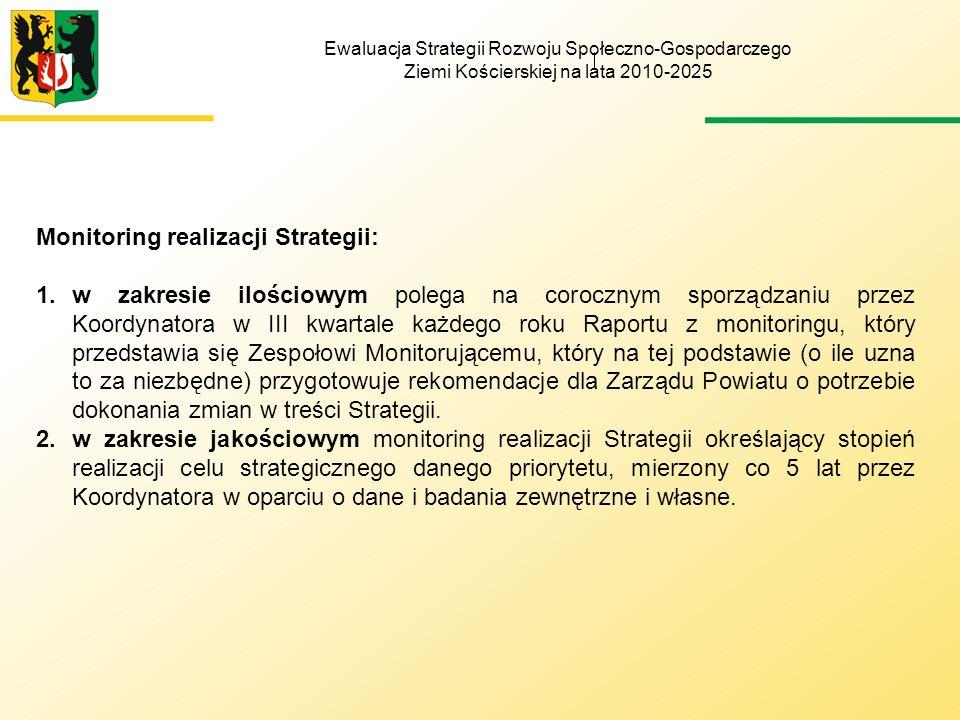 Monitoring realizacji Strategii: