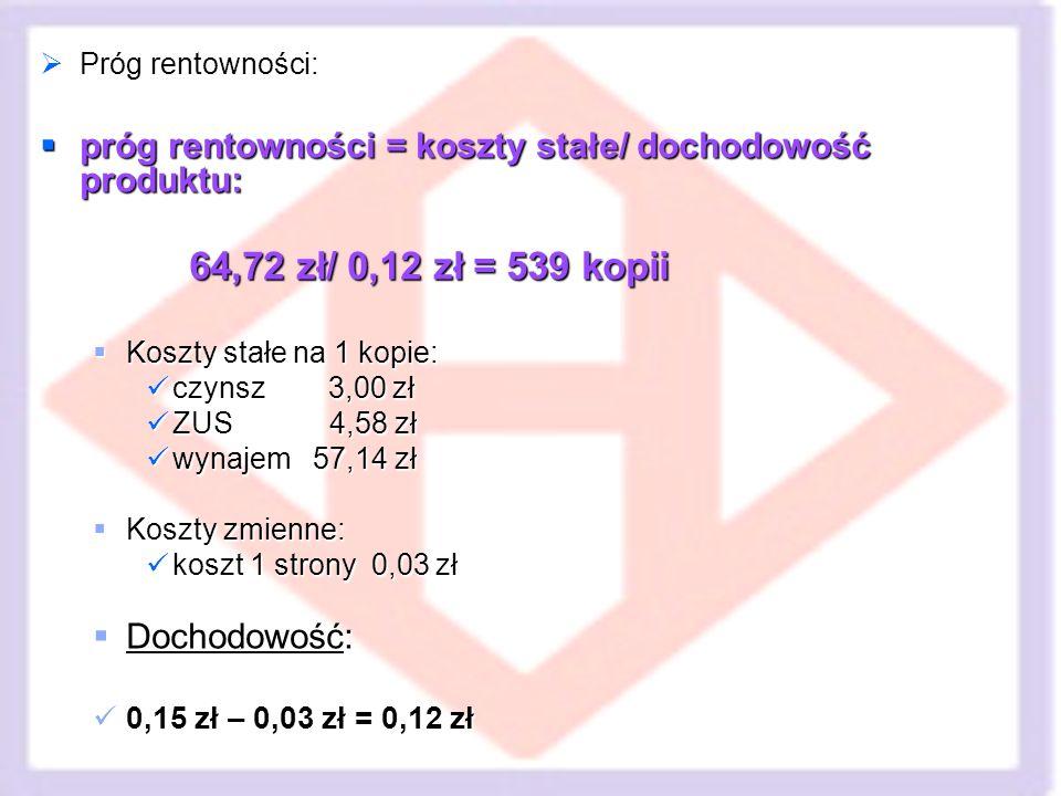 Próg rentowności: próg rentowności = koszty stałe/ dochodowość produktu: 64,72 zł/ 0,12 zł = 539 kopii.