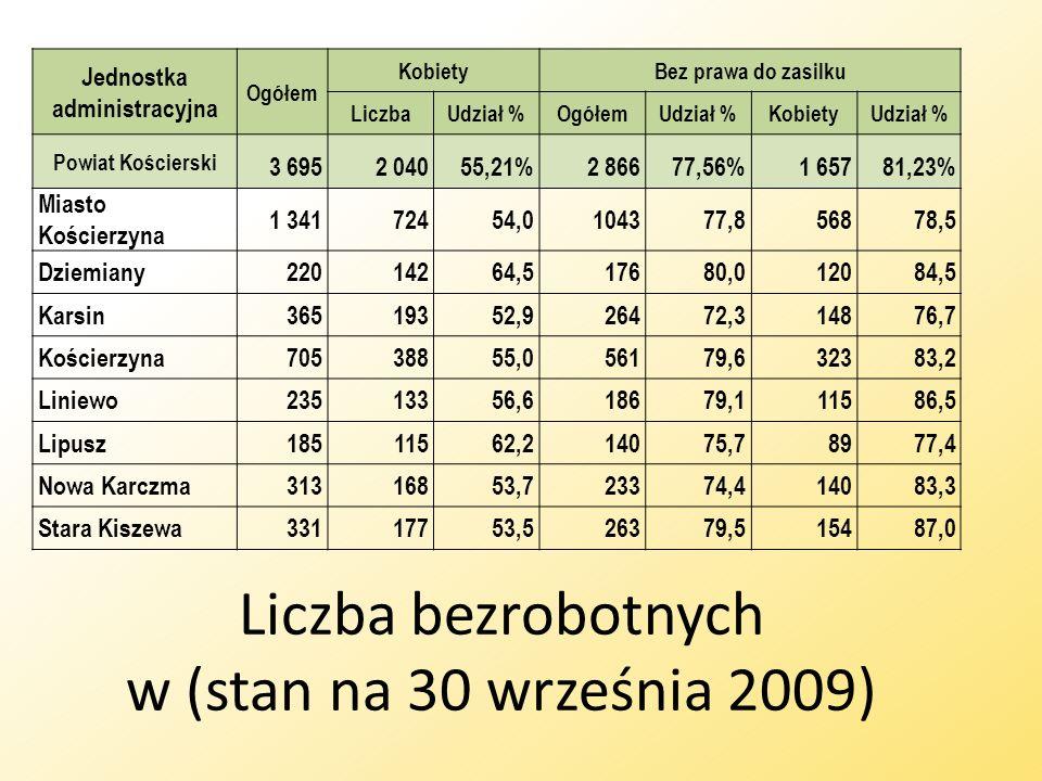 Liczba bezrobotnych w (stan na 30 września 2009)